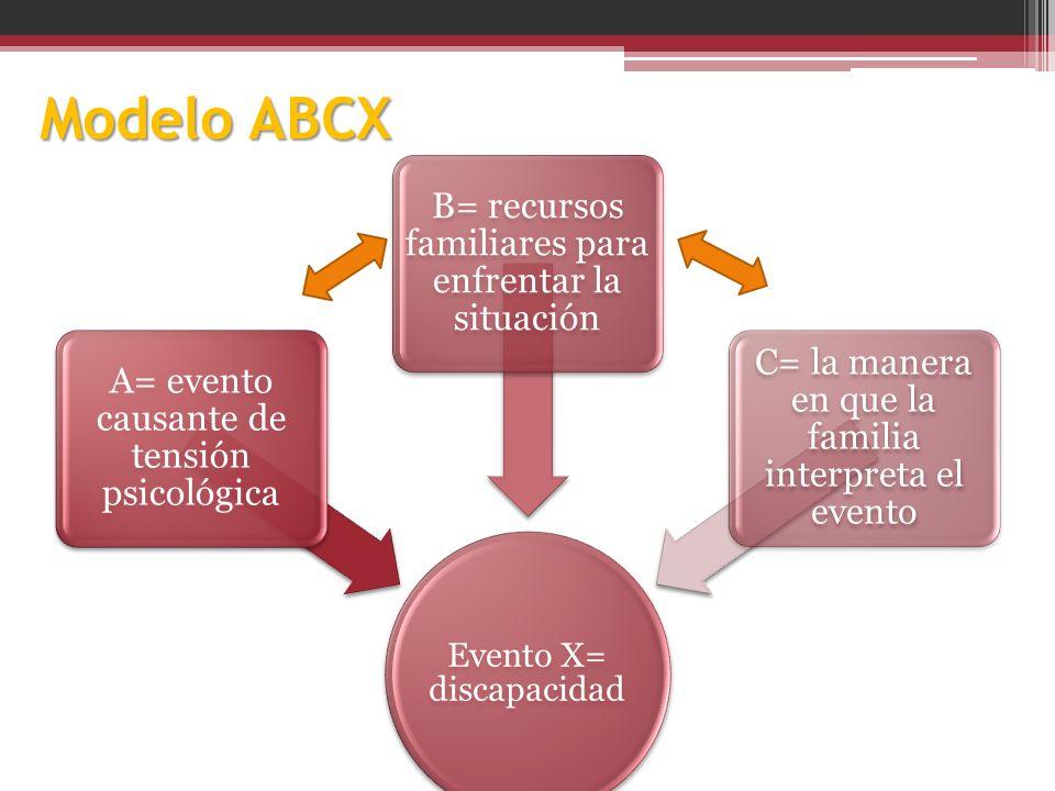 Modelo ABCX Evento X= discapacidad A= evento causante de tensión psicológica B= recursos familiares para enfrentar la situación C= la manera en que la