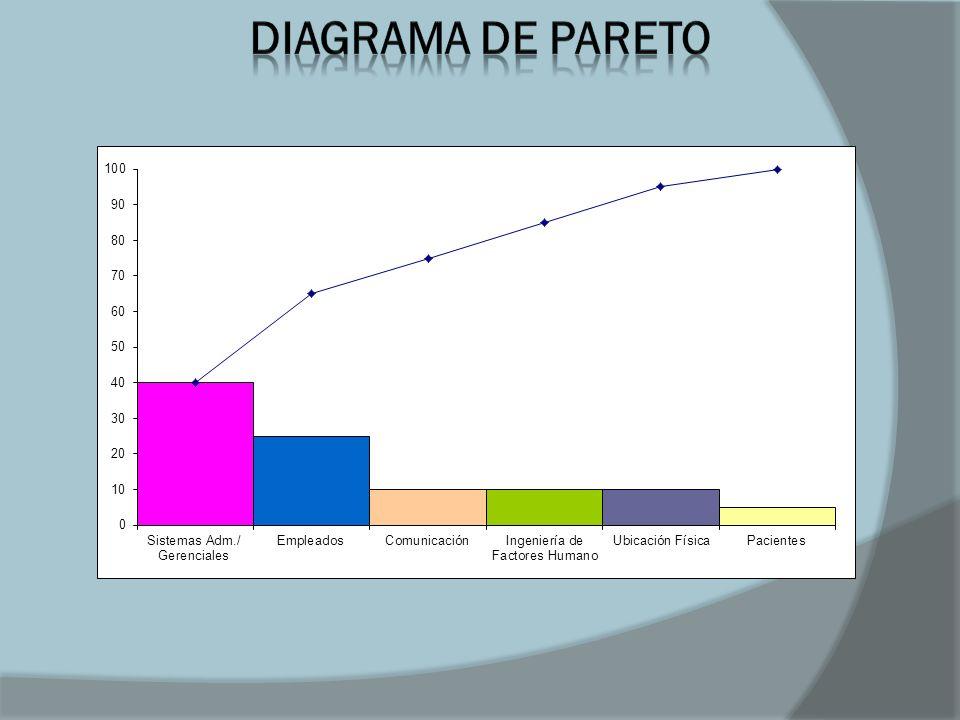 SISTEMAS ADMINISTRATIVOS/ GERENCIALES (40%) 1.- Revisar los procedimientos para generar nuevos y actualizar los existentes.