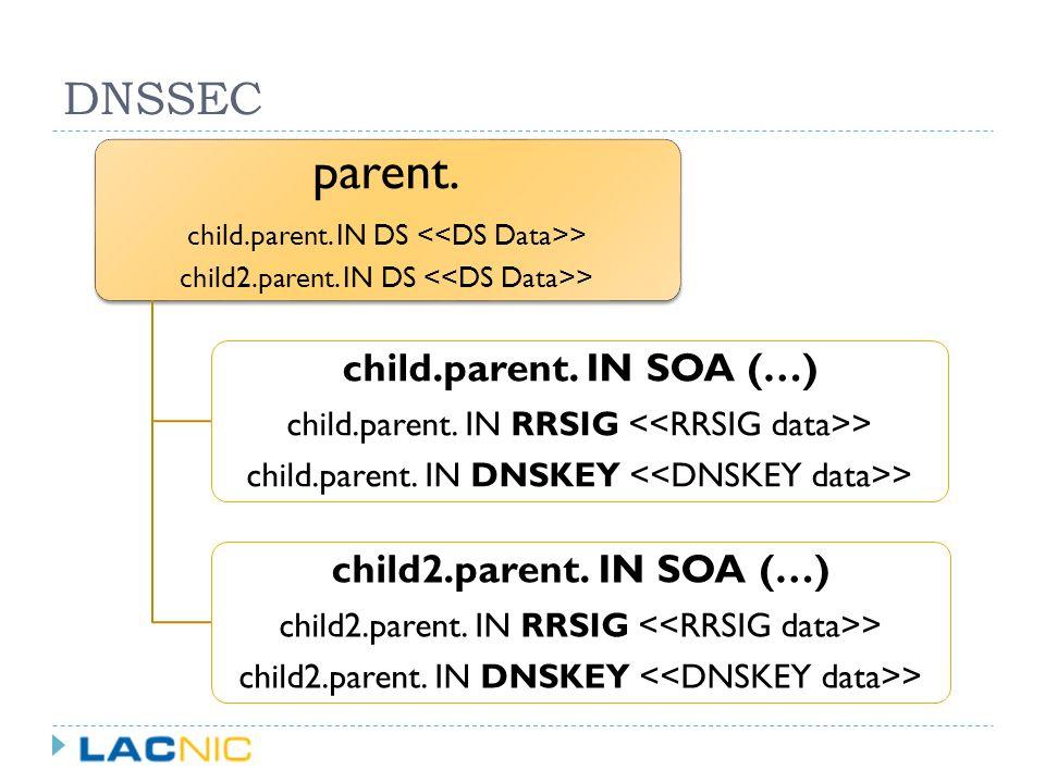 DNSSEC parent. child.parent. IN DS > child2.parent. IN DS > child.parent. IN SOA (…) child.parent. IN RRSIG > child.parent. IN DNSKEY > child2.parent.