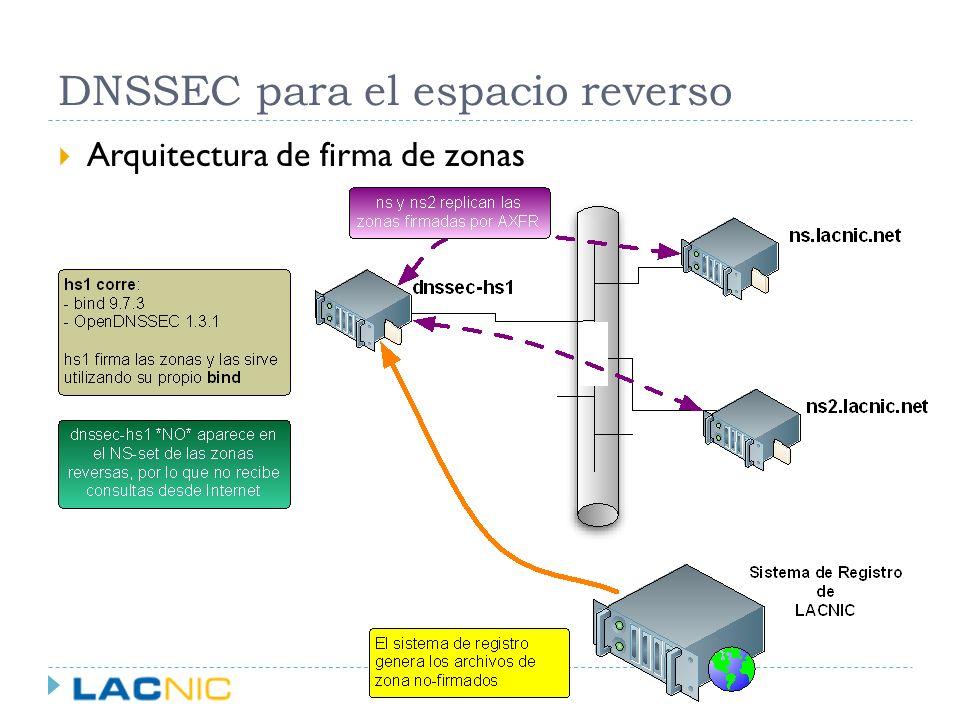 DNSSEC para el espacio reverso Arquitectura de firma de zonas