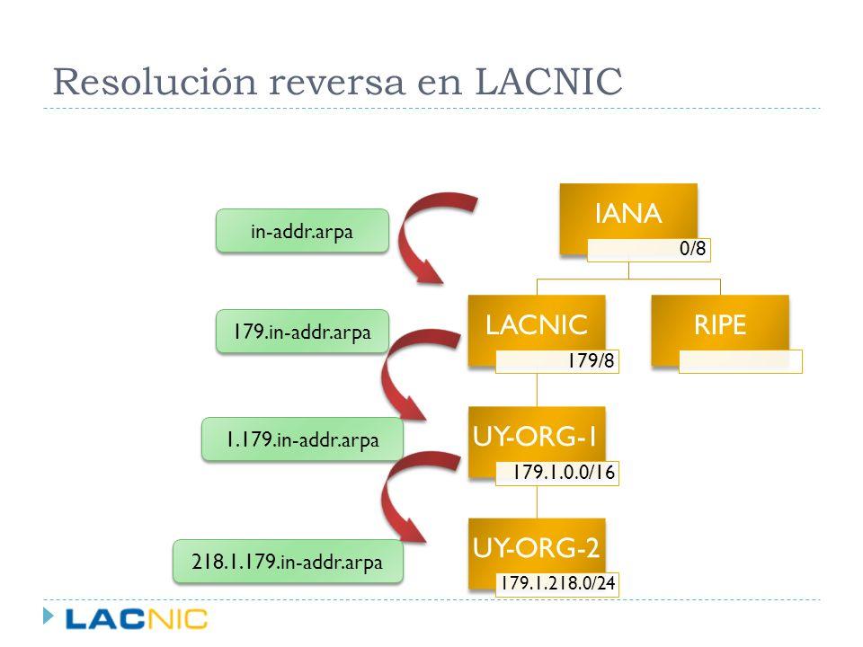 Resolución reversa en LACNIC IANA 0/8 LACNIC 179/8 UY-ORG-1 179.1.0.0/16 UY-ORG-2 179.1.218.0/24 RIPE in-addr.arpa 179.in-addr.arpa 1.179.in-addr.arpa