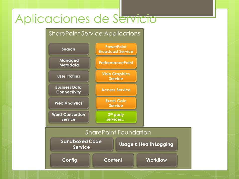 Las aplicaciones de servicio brindan funcionalidad específica de SharePoint Un application connection (proxy) permite la conexión a un aplicación de servicio Las conexiones se agrupan en application connection ( proxy ) groups Los aplicaciones Web se asocian con un application proxy group, que proveen conexiones (proxies) a una o más aplicaciones de servicio Aplicaciones de Servicio