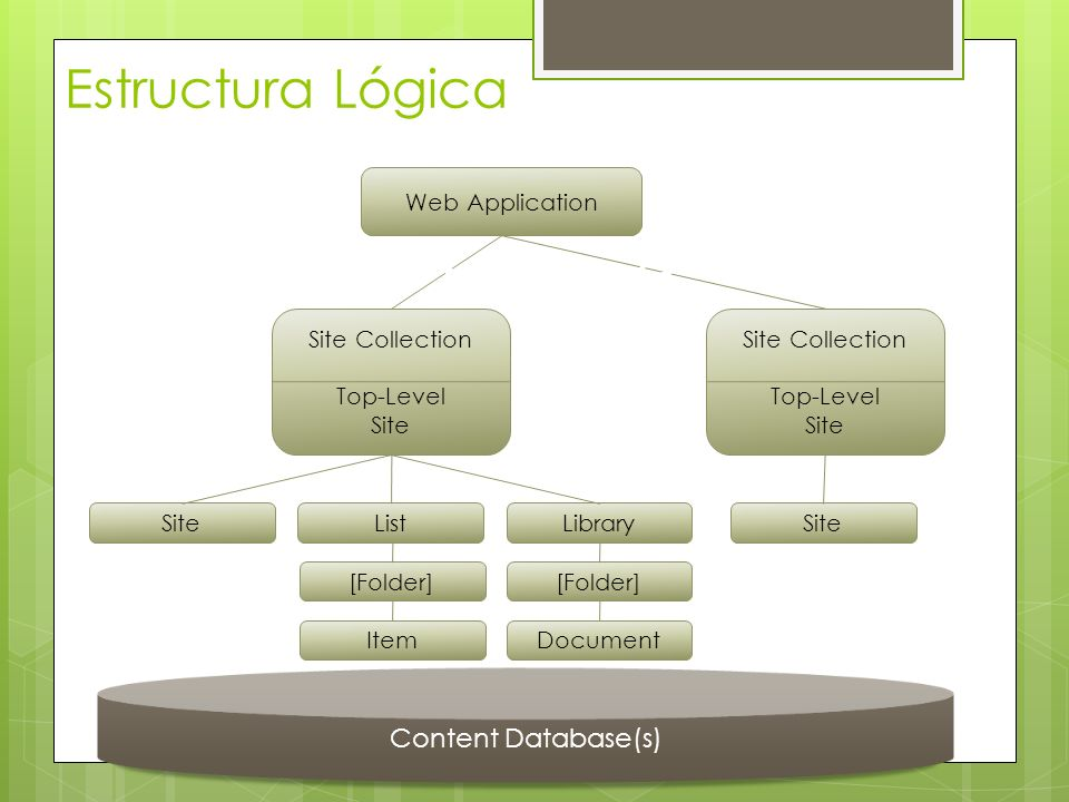 Content Database(s) Estructura Lógica Web Application Site Collection Top-Level Site SiteListLibrary [Folder] ItemDocument Site Managed Paths