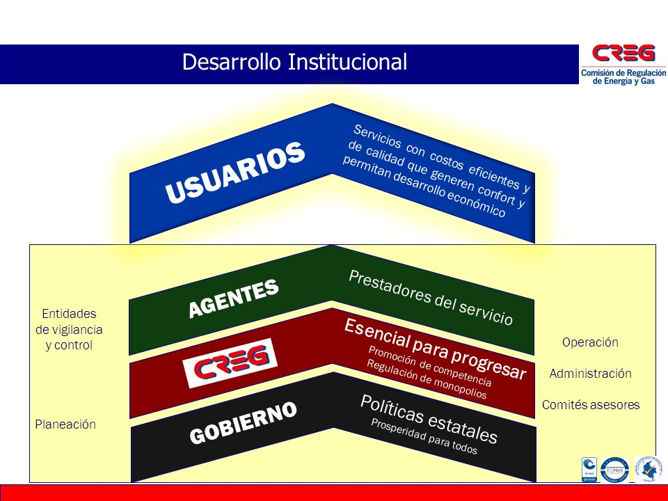 Desarrollo Institucional GOBIERNO Políticas estatales Prosperidad para todos Esencial para progresar Promoción de competencia Regulación de monopolios