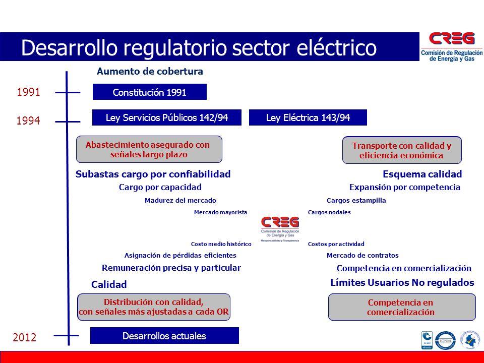 MERCADO MAYORISTA Desarrollo regulatorio sector eléctrico Constitución 1991 Ley Servicios Públicos 142/94Ley Eléctrica 143/94 1991 1994 Aumento de cob