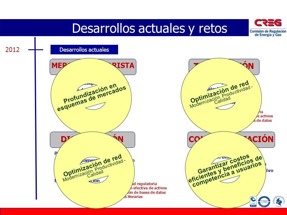 Desarrollos actuales 2012 Reglas para temporadas de crisis Promoción de la competencia Subastas de reconfiguración Restricciones MOR Prestador de últi
