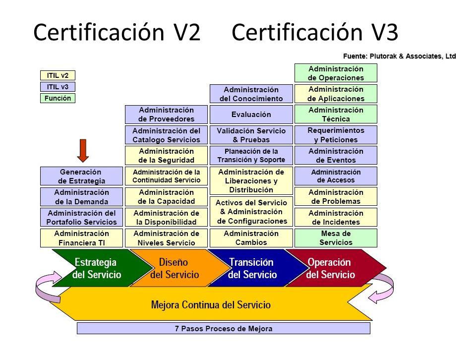 Certificación V2 Certificación V3