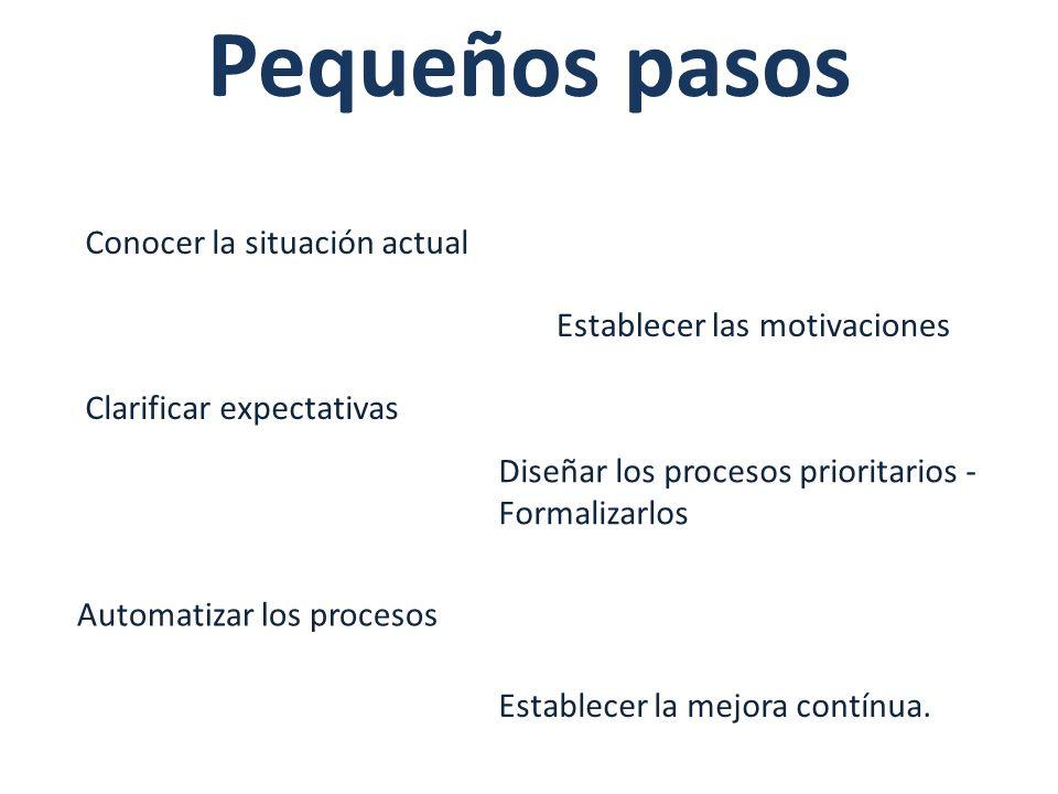 Conocer la situación actual Establecer las motivaciones Clarificar expectativas Diseñar los procesos prioritarios - Formalizarlos Automatizar los proc