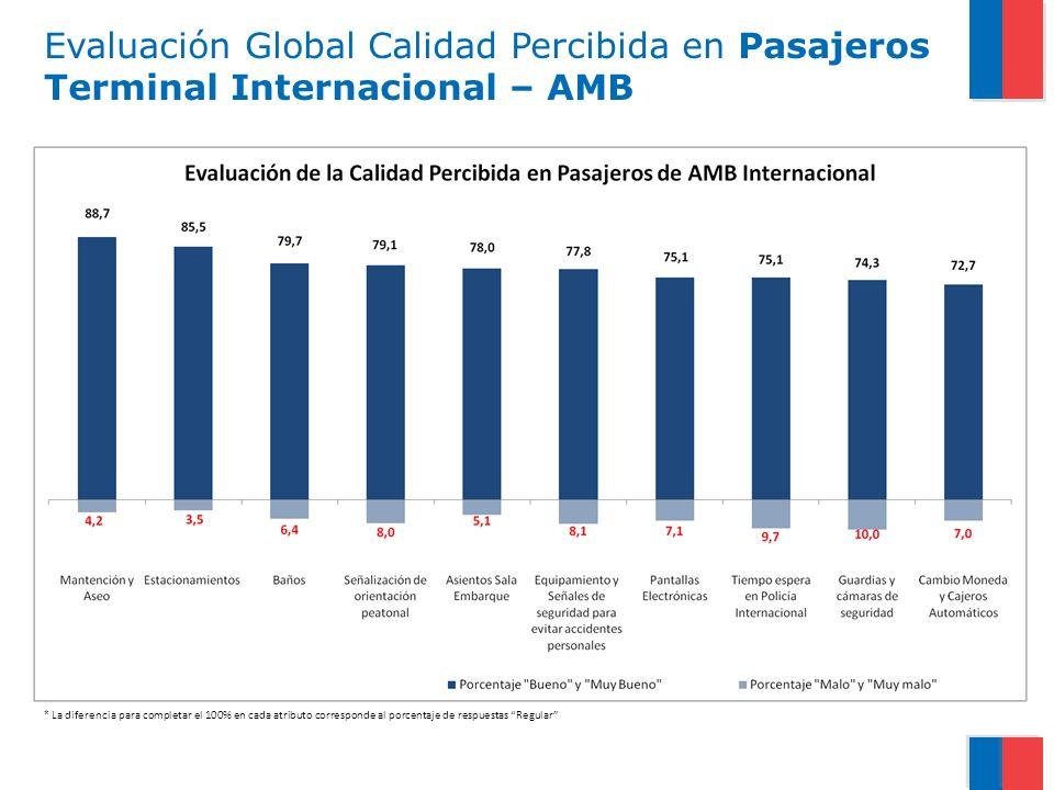 Evaluación Global Calidad Percibida en Pasajeros Terminal Internacional – AMB * La diferencia para completar el 100% en cada atributo corresponde al porcentaje de respuestas Regular