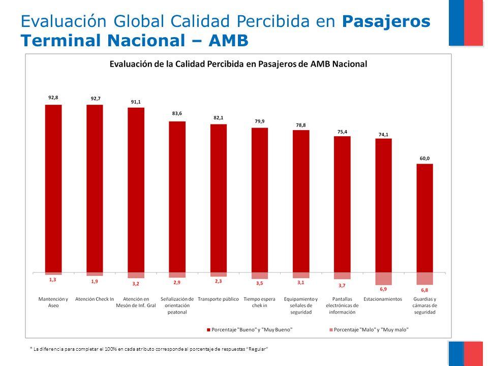 Evaluación Global Calidad Percibida en Pasajeros Terminal Nacional – AMB * La diferencia para completar el 100% en cada atributo corresponde al porcentaje de respuestas Regular