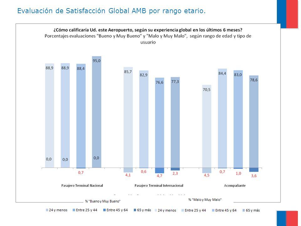 Los extranjeros tienden a evaluar mejor el Aeropuerto AMB.