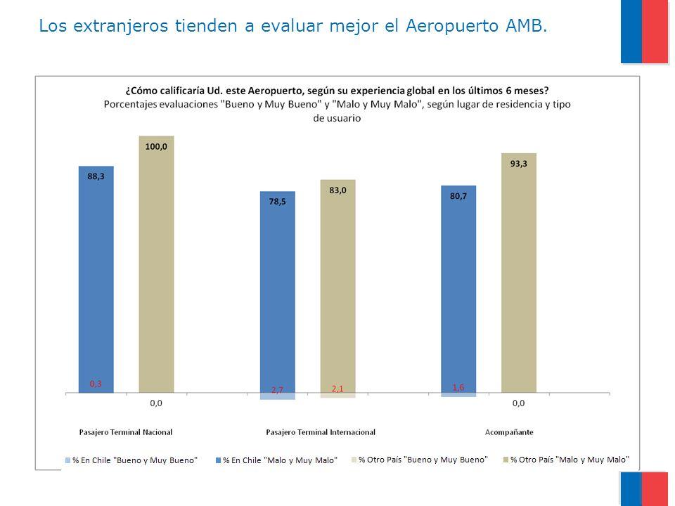 Ejecutivos y profesionales son un poco más exigentes en su evaluación de AMB.