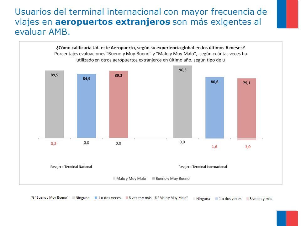 Usuarios del terminal internacional con mayor frecuencia de viajes en aeropuertos extranjeros son más exigentes al evaluar AMB.