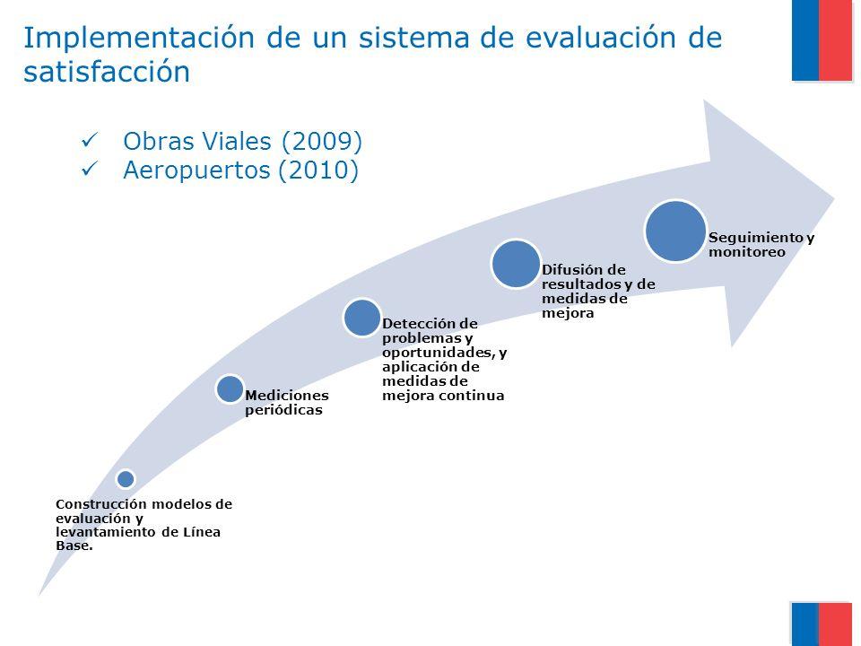 Implementación de un sistema de evaluación de satisfacción Construcción modelos de evaluación y levantamiento de Línea Base.