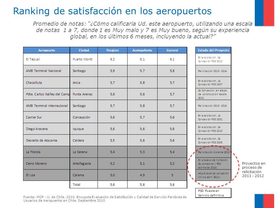 Ranking de satisfacción en los aeropuertos Promedio de notas: ¿Cómo calificaría Ud.