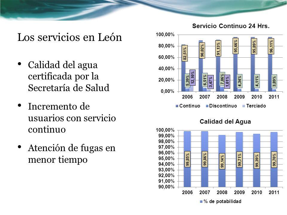 Los servicios en León Calidad del agua certificada por la Secretaría de Salud Incremento de usuarios con servicio continuo Atención de fugas en menor