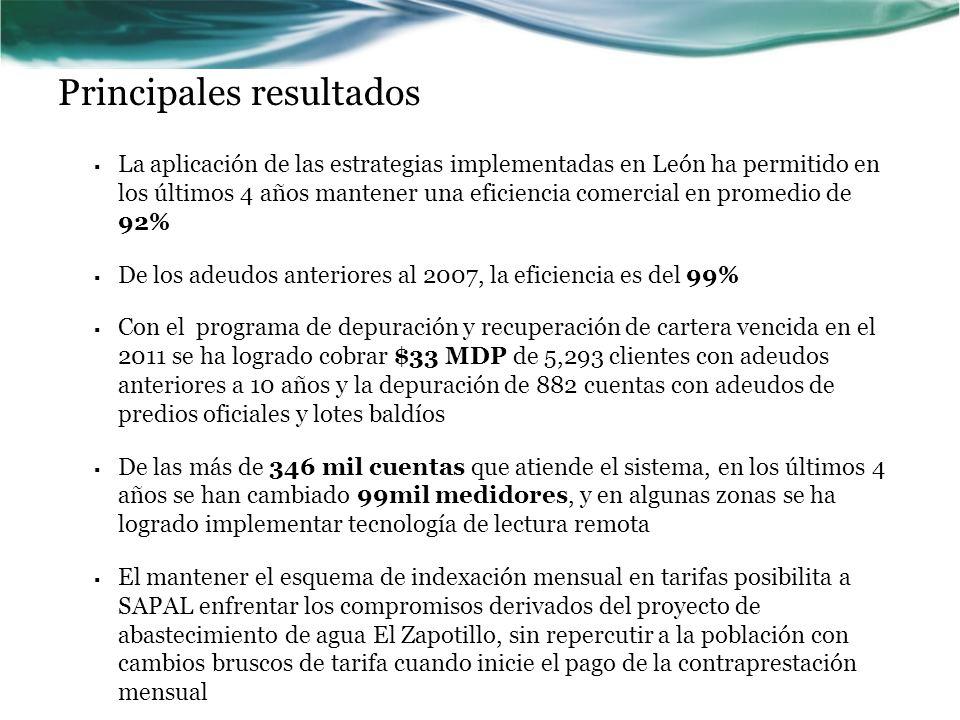 Principales resultados La aplicación de las estrategias implementadas en León ha permitido en los últimos 4 años mantener una eficiencia comercial en