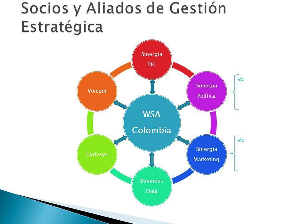 WSA Colombia Sinergia TIC Sinergia Política Sinergia Marketing Business Data CydesysVoicom dd