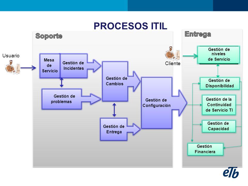 PROCESOS ITIL Gestión de Incidentes Gestión de Incidentes Gestión de problemas Gestión de problemas Gestión de Cambios Gestión de Cambios Gestión de E