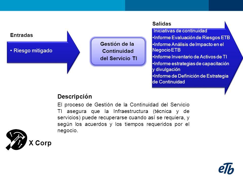 Entradas Riesgo mitigado Gestión de la Continuidad del Servicio TI Gestión de la Continuidad del Servicio TI Salidas Iniciativas de continuidad Inform