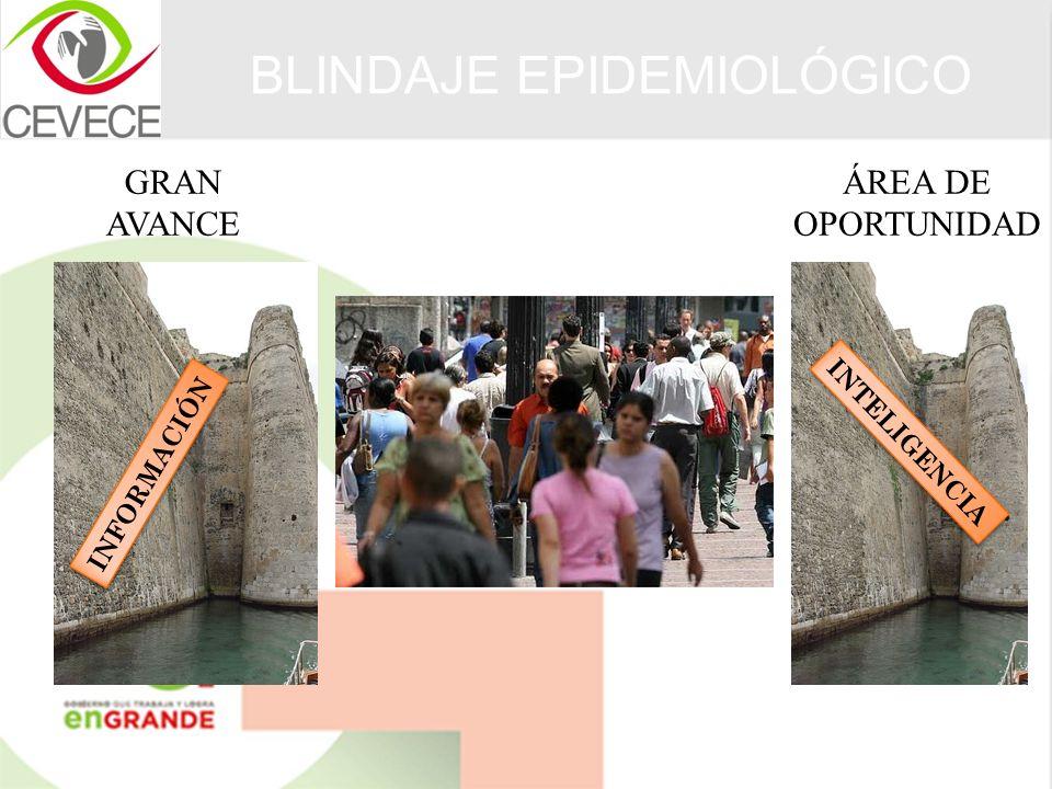 BLINDAJE EPIDEMIOLÓGICO INFORMACIÓN INTELIGENCIA GRAN AVANCE ÁREA DE OPORTUNIDAD