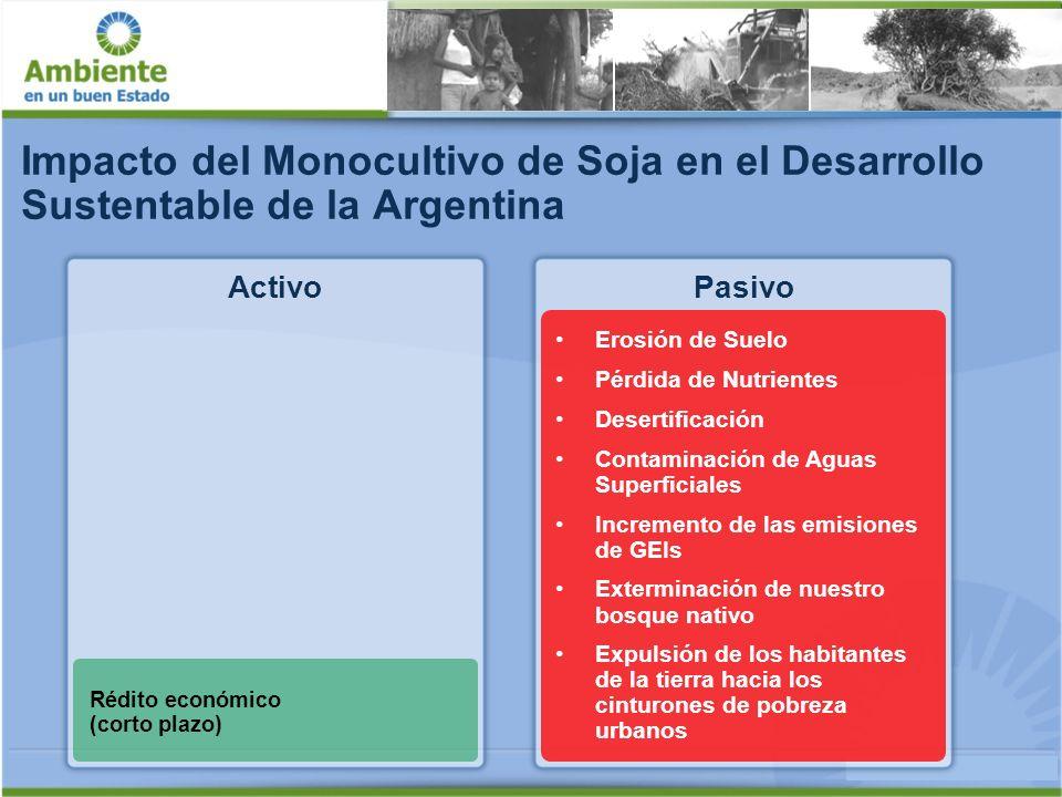 Pasivo Social Campaña 2007/ 2008 200 millones de litros de Glifosato Problemas de Salud