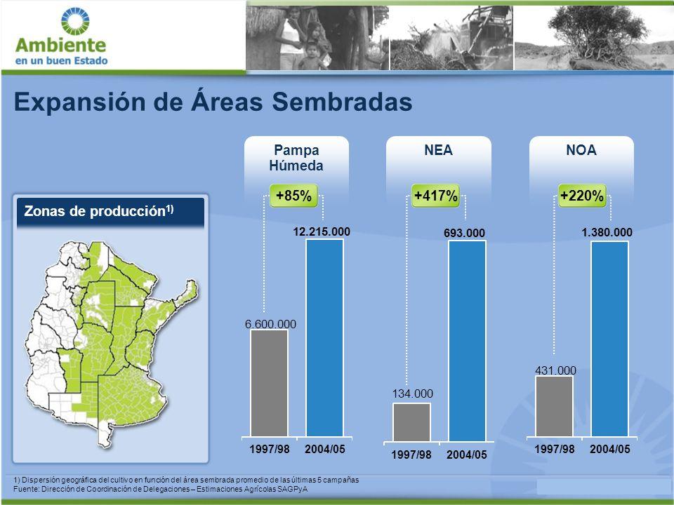 Impacto en Parque Chaqueño y Yungas Áreas de Deforestación especies de flora 1.694 especies de fauna 1.736 especies de fauna de valor especial 85 especies de flora 2.104 especies de fauna 1.655 especies de fauna de valor especial 125 Expansión de Áreas Sembradas