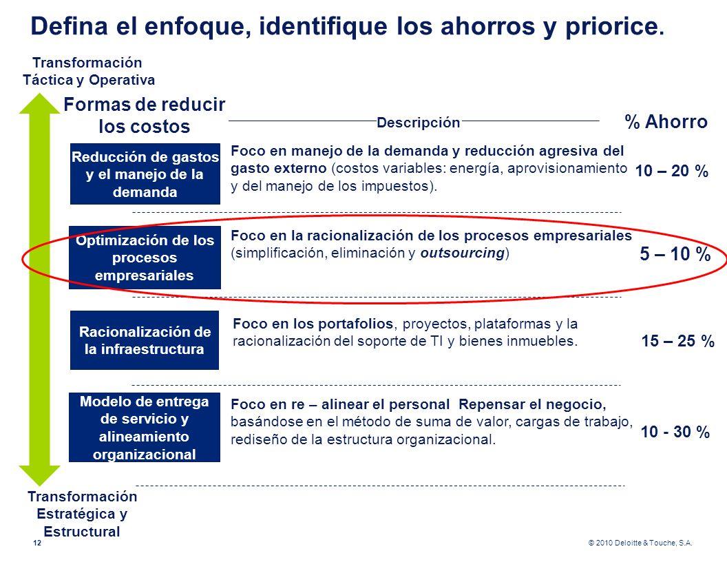© 2010 Deloitte & Touche, S.A. Defina el enfoque, identifique los ahorros y priorice. Modelo de entrega de servicio y alineamiento organizacional Tran