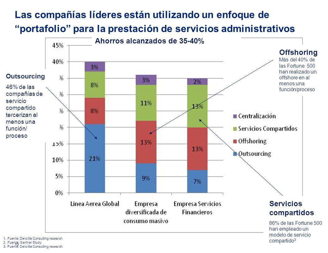 © 2010 Deloitte & Touche, S.A. Las compañías líderes están utilizando un enfoque de portafolio para la prestación de servicios administrativos 13 Serv