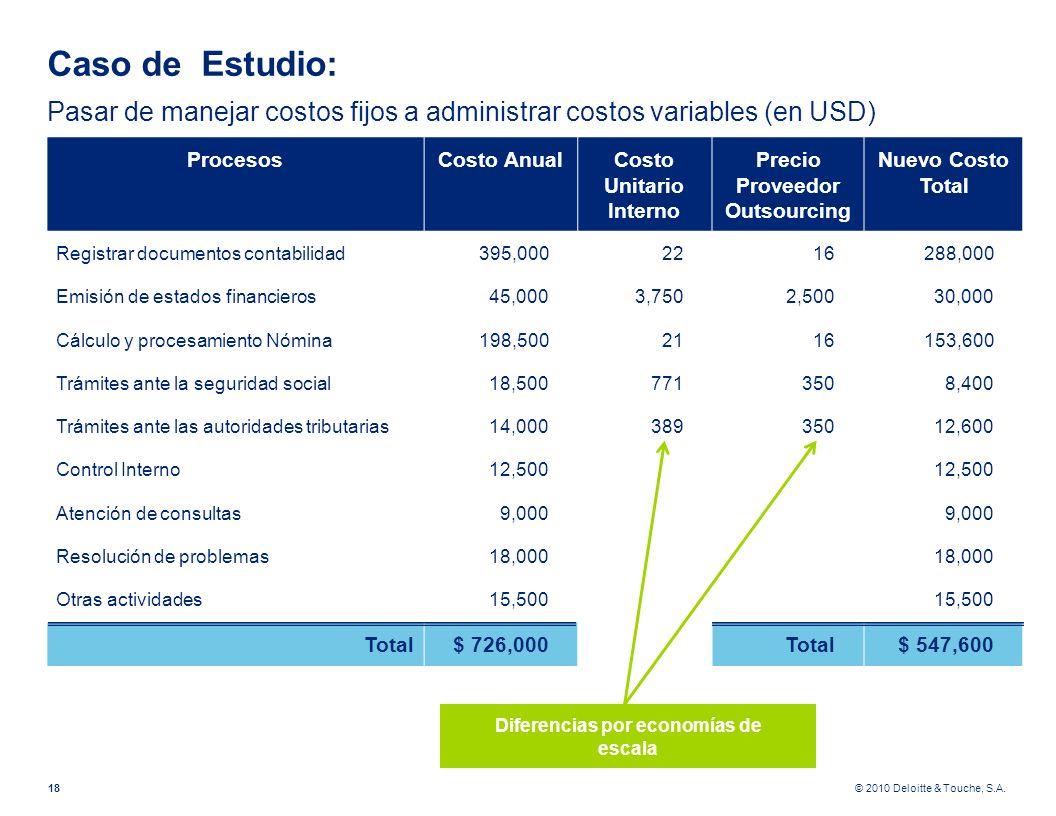 © 2010 Deloitte & Touche, S.A. Diferencias por economías de escala Caso de Estudio: Pasar de manejar costos fijos a administrar costos variables (en U