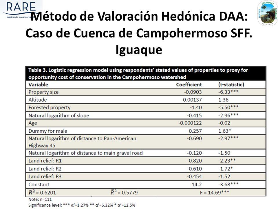 Método de Valoración Hedónica DAA: Caso de Cuenca de Campohermoso SFF. Iguaque
