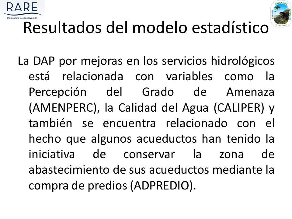 La DAP por mejoras en los servicios hidrológicos está relacionada con variables como la Percepción del Grado de Amenaza (AMENPERC), la Calidad del Agu
