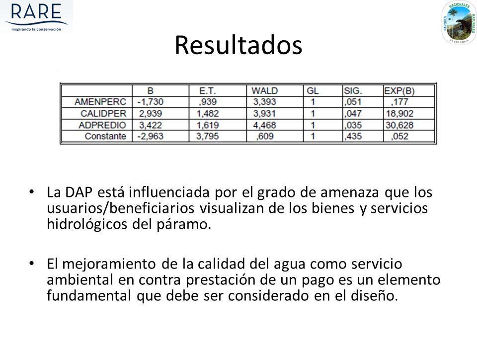 Resultados La DAP está influenciada por el grado de amenaza que los usuarios/beneficiarios visualizan de los bienes y servicios hidrológicos del páram
