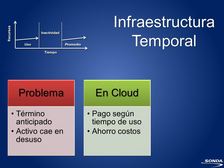 Infraestructura Temporal Problema Término anticipado Activo cae en desuso En Cloud Pago según tiempo de uso Ahorro costos