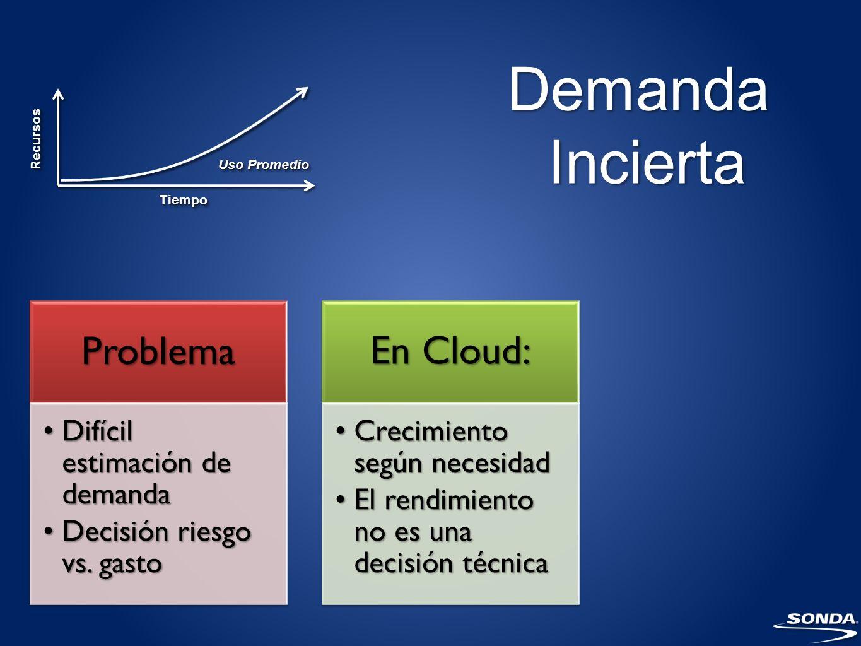 PeaksProblema Sistema demanda más recursosSistema demanda más recursos No hay recursos adicionalesNo hay recursos adicionales En Cloud El cloud absorbe el impactoEl cloud absorbe el impacto Más tiempo para arreglar el problemaMás tiempo para arreglar el problema