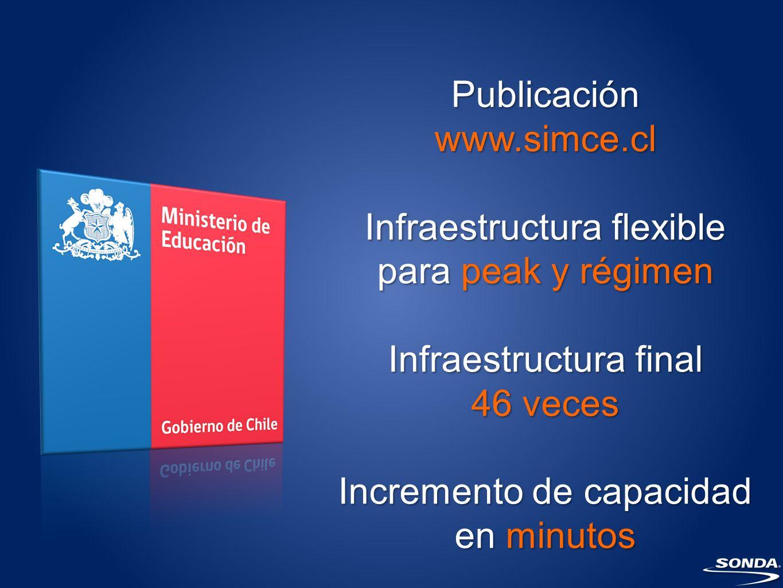 Publicación www.simce.cl Infraestructura flexible para peak y régimen Infraestructura final 46 veces Incremento de capacidad en minutos