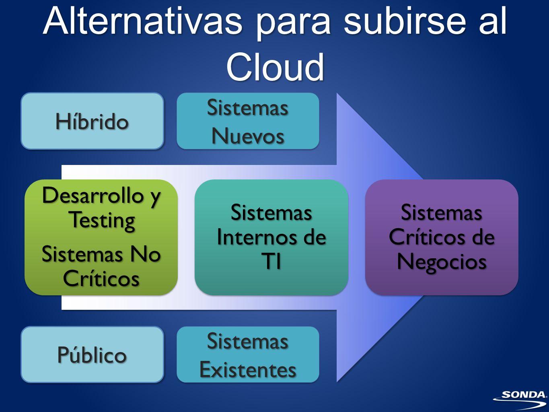 Alternativas para subirse al Cloud Desarrollo y Testing Sistemas No Críticos Sistemas Internos de TI Sistemas Críticos de Negocios Sistemas Nuevos Sistemas Existentes HíbridoHíbrido PúblicoPúblico