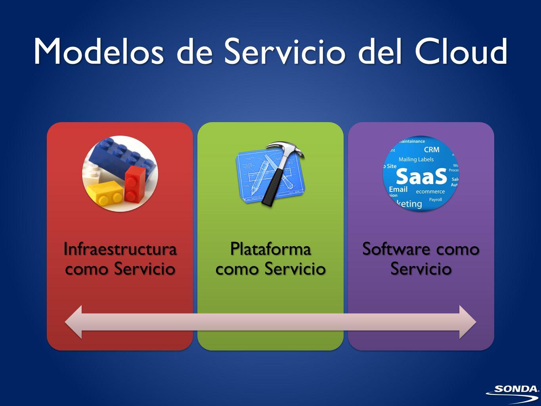 Modelos de Servicio del Cloud Infraestructura como Servicio Plataforma como Servicio Software como Servicio