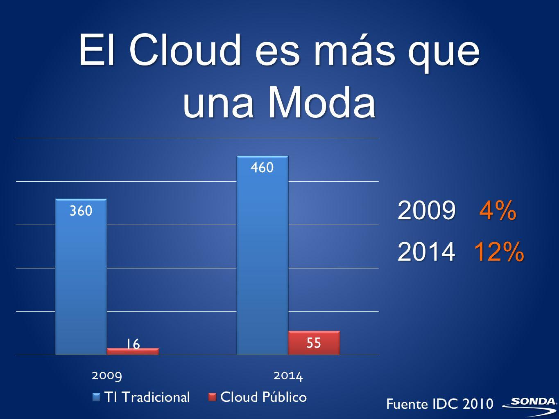 El Cloud es más que una Moda 4%2009 12%2014 Fuente IDC 2010