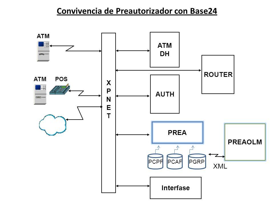 Convivencia de Preautorizador con Base24 XPNETXPNET ATM POS AUTH ATM DH Interfase ATM PREA PREAOLM PCPFPCAFPGRP ROUTER XML