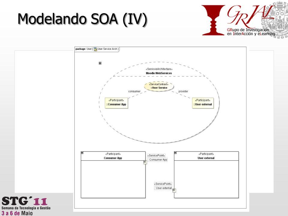 Modelando SOA (IV) 43