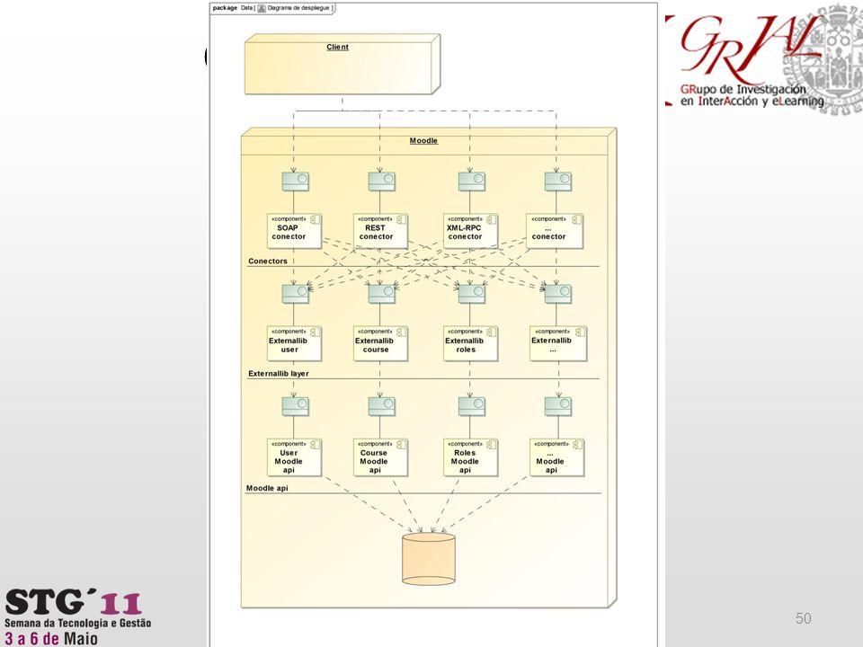Casos prácticos (IV) 50 Aplicaciones prácticas de las arquitecturas orientadas al servicio