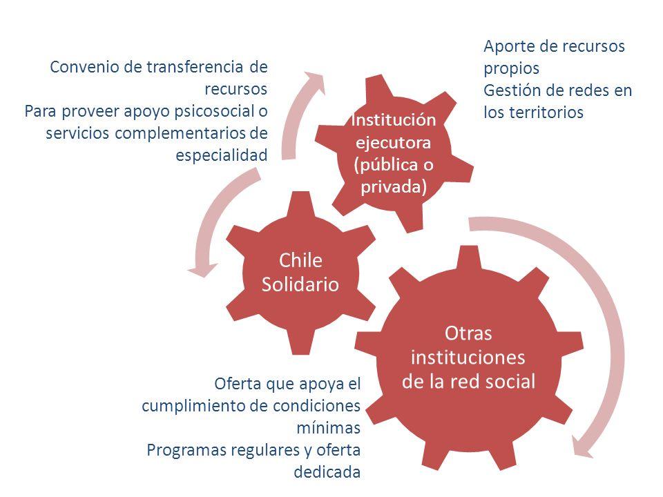 Otras instituciones de la red social Chile Solidario Institución ejecutora (pública o privada) Convenio de transferencia de recursos Para proveer apoy