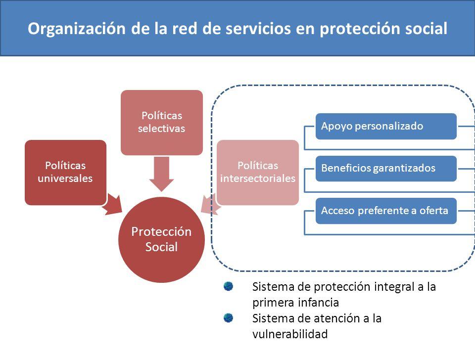 Protección Social Políticas universales Políticas selectivas Políticas intersectoriales Apoyo personalizadoBeneficios garantizadosAcceso preferente a