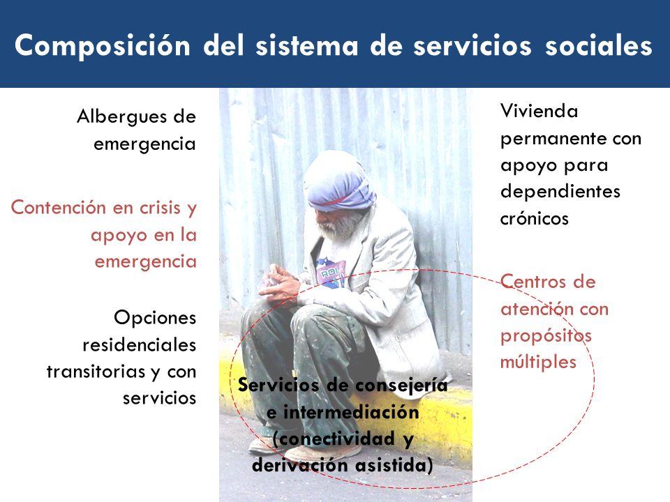 Composición del sistema de servicios sociales Albergues de emergencia Opciones residenciales transitorias y con servicios Vivienda permanente con apoy