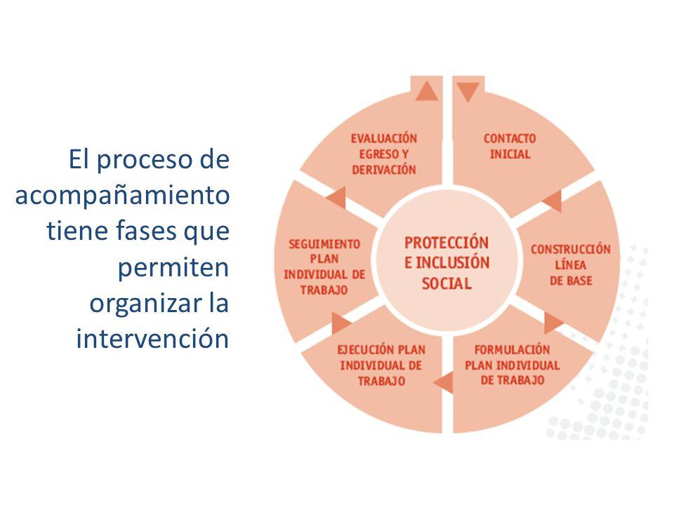 El proceso de acompañamiento tiene fases que permiten organizar la intervención