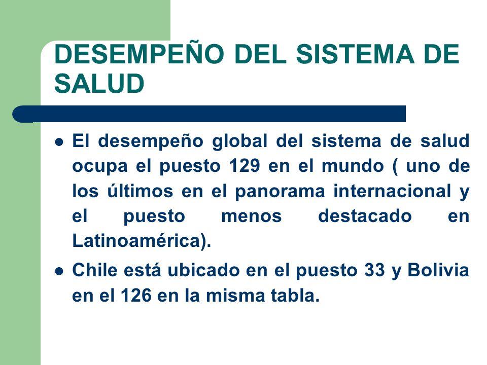 DESEMPEÑO DEL SISTEMA DE SALUD El desempeño global del sistema de salud ocupa el puesto 129 en el mundo ( uno de los últimos en el panorama internacional y el puesto menos destacado en Latinoamérica).