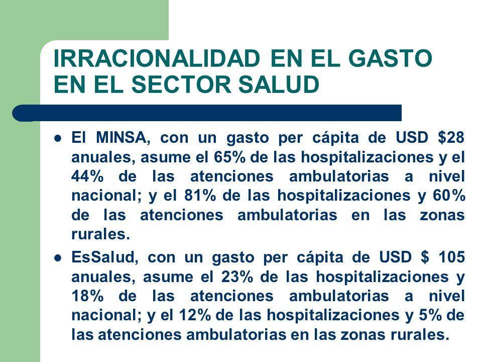 IRRACIONALIDAD EN EL GASTO EN EL SECTOR SALUD El MINSA, con un gasto per cápita de USD $28 anuales, asume el 65% de las hospitalizaciones y el 44% de las atenciones ambulatorias a nivel nacional; y el 81% de las hospitalizaciones y 60% de las atenciones ambulatorias en las zonas rurales.
