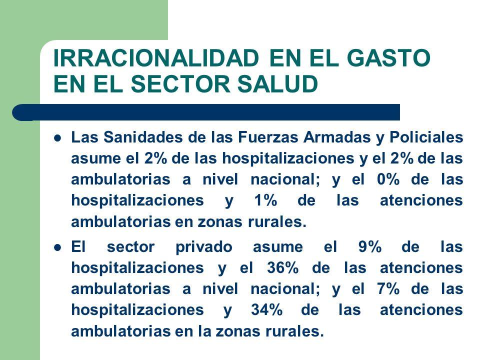IRRACIONALIDAD EN EL GASTO EN EL SECTOR SALUD Las Sanidades de las Fuerzas Armadas y Policiales asume el 2% de las hospitalizaciones y el 2% de las ambulatorias a nivel nacional; y el 0% de las hospitalizaciones y 1% de las atenciones ambulatorias en zonas rurales.