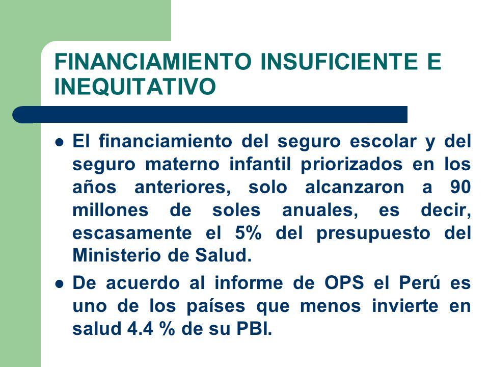 FINANCIAMIENTO INSUFICIENTE E INEQUITATIVO El financiamiento del seguro escolar y del seguro materno infantil priorizados en los años anteriores, solo alcanzaron a 90 millones de soles anuales, es decir, escasamente el 5% del presupuesto del Ministerio de Salud.
